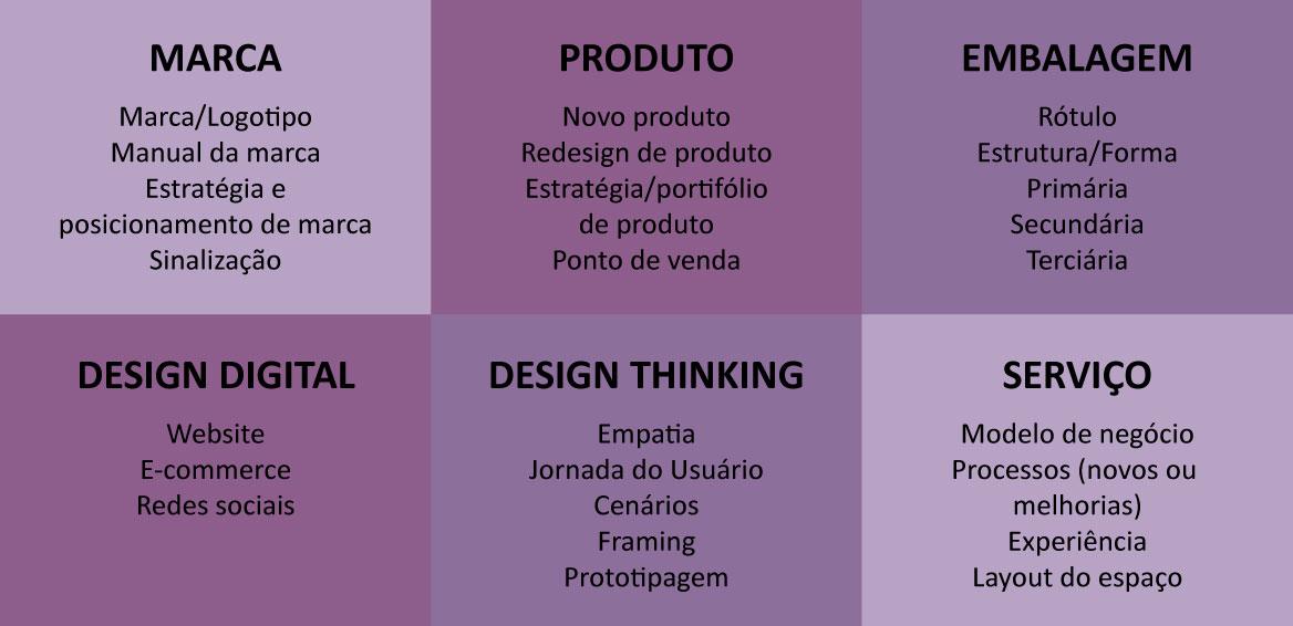 Como inovar pelo design